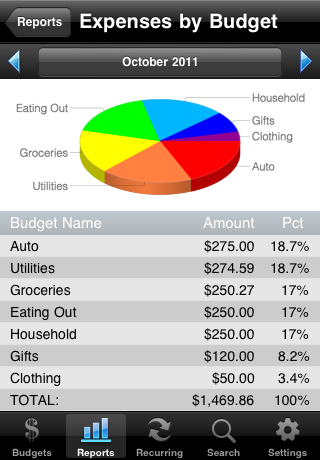 Expense by Category Report